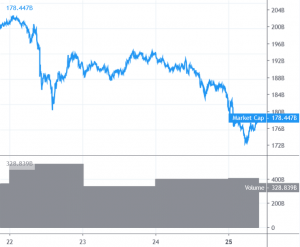 Bitcoin and Altcoins Signaling Downtrend Continuation 101