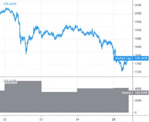 Bitcoin en Altcoins geven signalen van dalende voortzetting 101