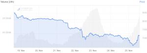Bitcoin Preis steigt um 10%, Altcoins steigen noch höher 102