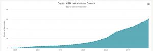 Les guichets Bitcoin de Bitstop s'associent avec les centres commerciaux Simon Malls 102