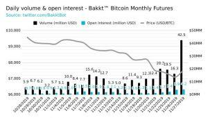 Bakkt Smashes Another Bitcoin Futures Record, But There is a 'But' 102
