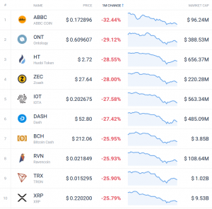 Coin Race: Top Winners/Losers of November, Top 10 Back in Red 104