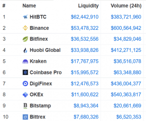 """This is How Crypto Market Data Providers """"Deflate"""" Fake Trading Volumes 102"""