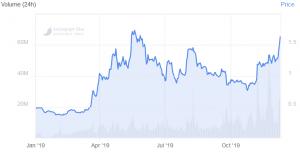 Il prezzo di Tezos (XTZ) sale del 36% in una settimana, sbaragliando Tron (TRX) e Cardano... 102