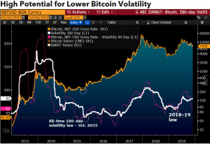 Bitcoin Volatility To Drop in 2020; USD 10K - 'Just a Matter of Time' 102