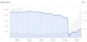 Matic perde il 66% in meno di un'ora, Binance indaga su questo 'incubo' 102