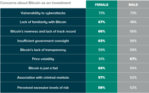 How to Increase Women's (And Men's) Interest in Bitcoin + More News 102