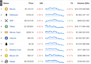 XRP Price Up in a Week, the Only Top 10 Coin in Green 102