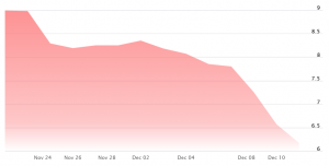 Canaan Crashed Almost 40% Amid Falling Bitcoin Price and Market Doubts 102