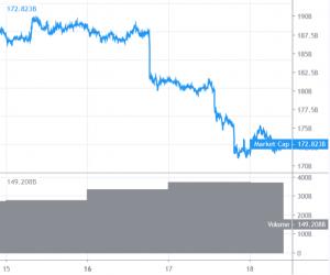 Für Bitcoin und Altcoins geht es weiter bergab 101