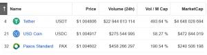 Circle se prépare à l'adoption massive des cryptos, le volume d'USDC a augmenté de 954% 102