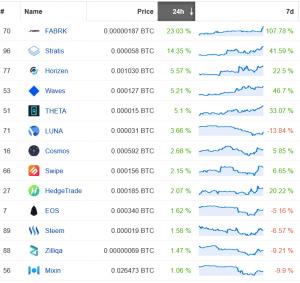 Altcoins dalen tegenover Bitcoin terwijl de topmunt zijn dominantie verhoogt 103