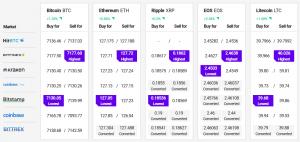 Bitcoin and Altcoins Signaling Bullish Continuation 102