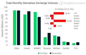 Binance and FTX Stormed Crypto Derivatives Market in November 102