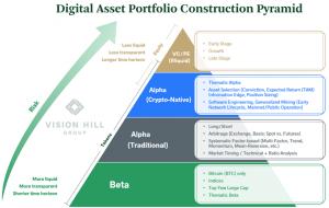 This Digital Asset Manager Has a Framework for Crypto Investing in 2020 102