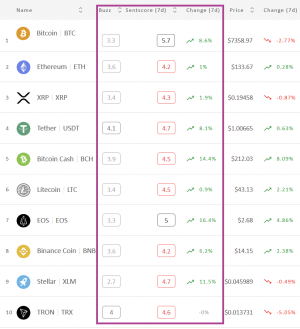 Crypto Market Sentiment is Back in Green 102