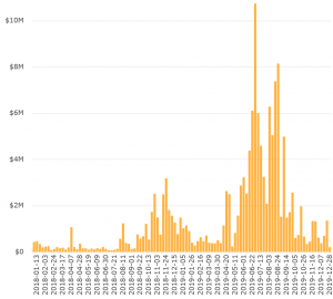 P2P Bitcoin Trading: Bisq & Paxful Grow, LocalBitcoins Slips 103