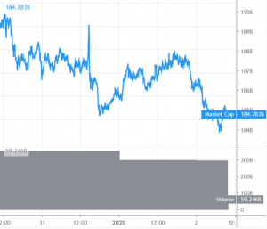 Bitcoin and Altcoins Signaling Another Decrease in Short Term 101