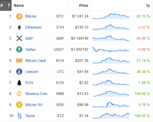 Coin Race: Top 10 Winners & Losers of December, Q4, and 2019 108