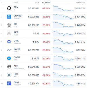 Coin Race: Top 10 Winners & Losers of December, Q4, and 2019 104