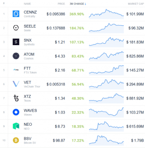 Coin Race: Top 10 Winners & Losers of December, Q4, and 2019 106