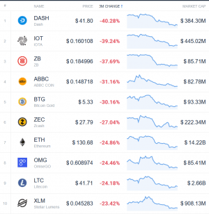 Coin Race: Top 10 Winners & Losers of December, Q4, and 2019 107