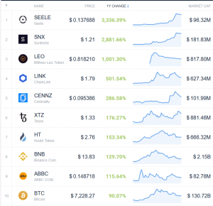 Coin Race: Top 10 Winners & Losers of December, Q4, and 2019 109