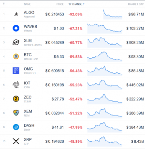 Coin Race: Top 10 Winners & Losers of December, Q4, and 2019 110