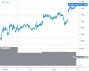 Bitcoin bereikt bullish momentum, Altcoins overtreffen zichzelf 101