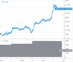 Bitcoin und Altcoins sind für weitere Gewinne gerüstet 101