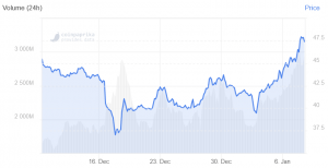 Litecoin Rallies, Binance Announces LTC/USDT Perpetual Contract 102