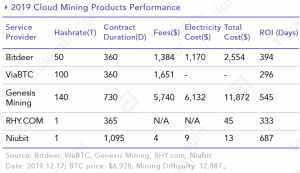 More Altcoin Mining to be Integrated by Mining Pools in 2020 - Report 103