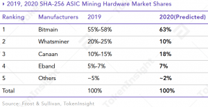 More Altcoin Mining to be Integrated by Mining Pools in 2020 - Report 104