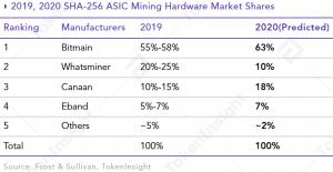 Il mining di ulteriori Altcoin sarà integrato dai pool di mining nel 2020 - Report 104