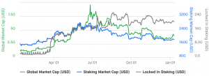 Crypto 2020: Staking Market Growth and Dangers 102