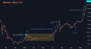 Will Bitcoin Halving Pattern Repeat Itself This Year? 103