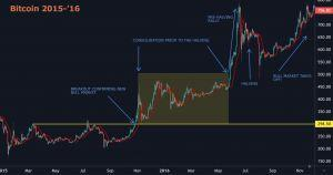 Will Bitcoin Halving Pattern Repeat Itself This Year? 104