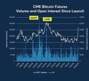 55 Contracts Mark First Day of Bitcoin Options on CME 103