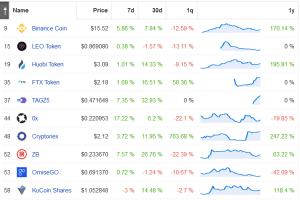 Le prix des jetons d'exchanges pourrait baisser si le Bitcoin n'affiche pas de tendance... 102