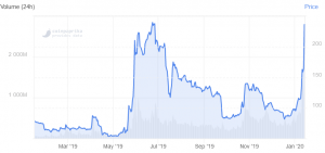 Will Bitcoin SV Repeat Pump & Dump of 2019? 102