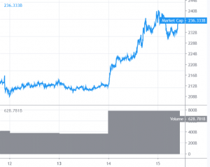 Bitcoin and Altcoins Bulls Remain In the Driver's Seat 101