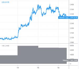 Bitcoin und Altcoins könnten kurzfristig korrigieren 101