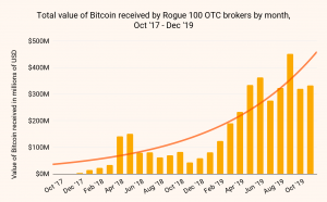 Corrupt OTC Brokers Sent Dirty USD 1.5bn in Bitcoin to Binance and Huobi - Report 102