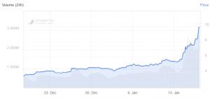 Ethereum Classic se rapproche du Top 10 des cryptos après une envolée de 180% 102