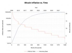 Tout le monde n'aura pas un bitcoin… et c'est très bien ainsi! 102