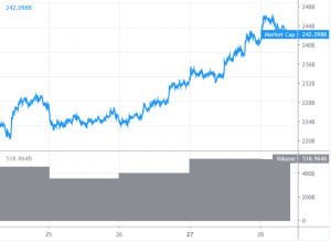 Bitcoin and Altcoins Signaling Bullish Continuation 101
