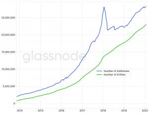 Glassnode démontre que l'adoption de Bitcoin est saine et cohérente 102