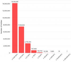 Glassnode démontre que l'adoption de Bitcoin est saine et cohérente 103