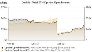 Des paris de plus d'un million de dollars sur Ethereum à 600 dollars en mars 102