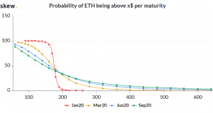 Over Million USD Bets Placed on Ethereum Reaching USD 600 by March 103